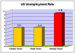 Unemployment rate under President Barack Obama